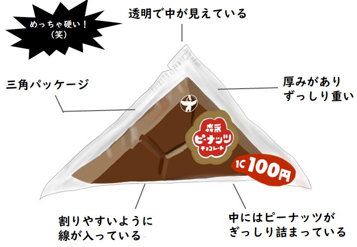 森永ピーナッツチョコレート 昭和時代の特徴