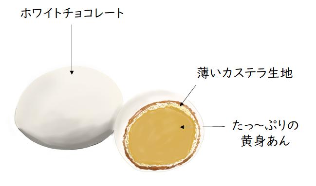 かもめの玉子 お菓子の説明イラスト画像