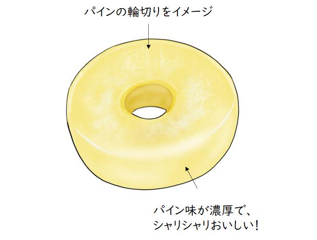 パインアイス 味の説明イラスト
