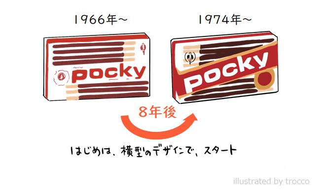1966年から1975年までのポッキー パッケージ
