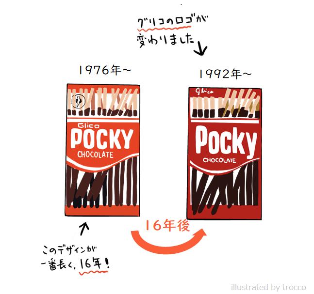 1976年から1997年までのポッキー パッケージ