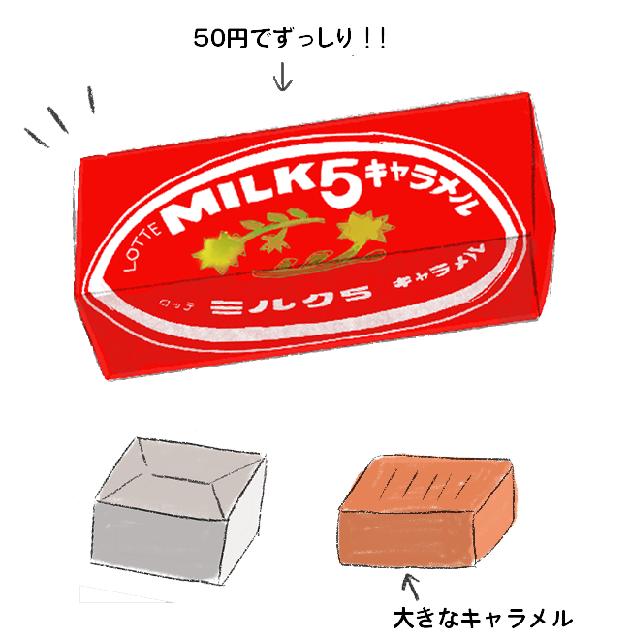 昭和のキャラメル ロッテ ミルク5の説明イラスト
